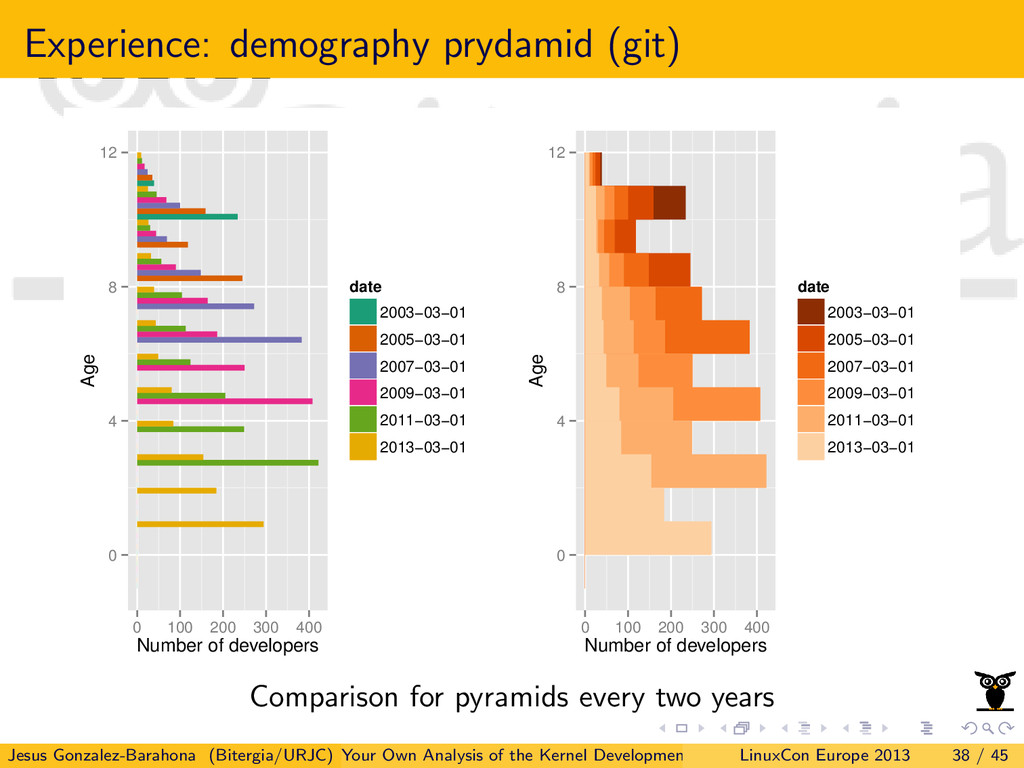 Experience: demography prydamid (git) 0 4 8 12 ...