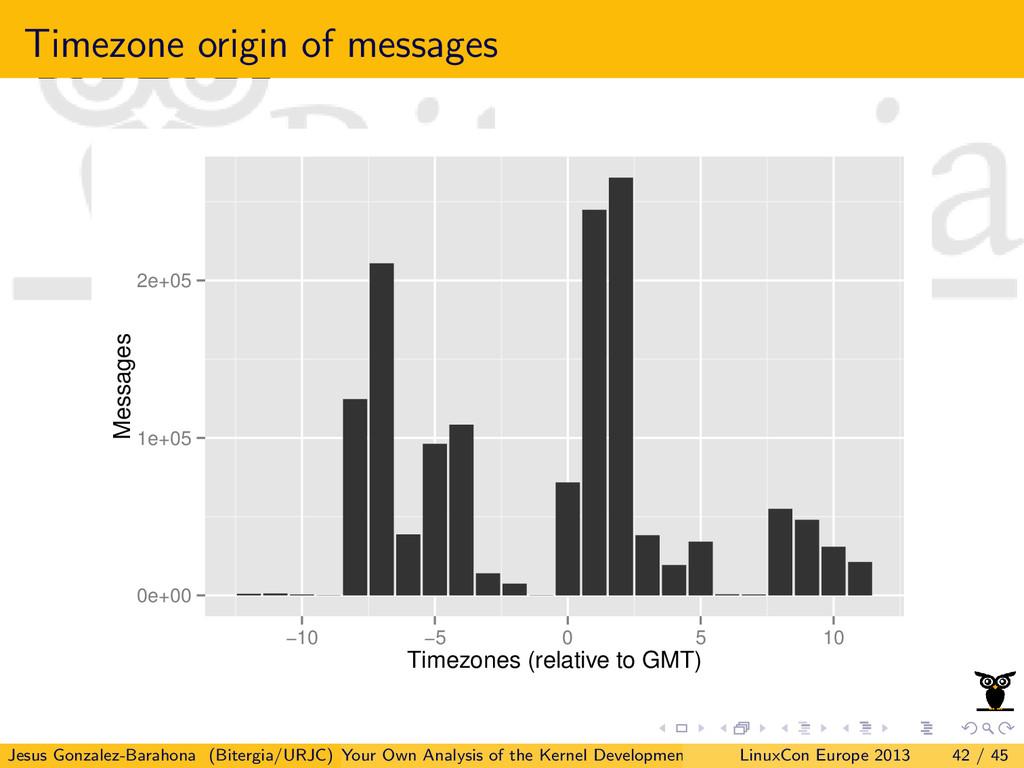 Timezone origin of messages 0e+00 1e+05 2e+05 −...