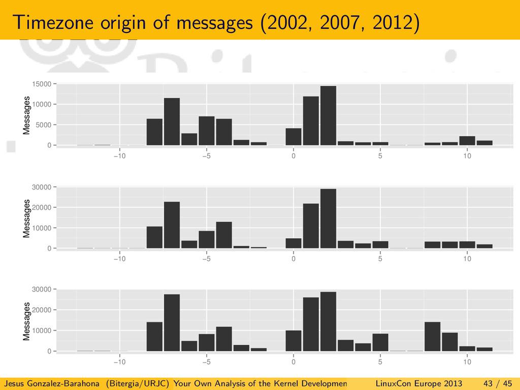 Timezone origin of messages (2002, 2007, 2012) ...
