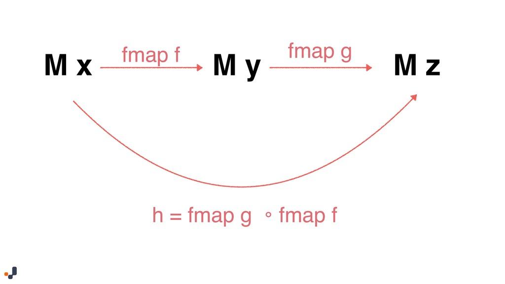 fmap f fmap g h = fmap g 。fmap f M x M y M z