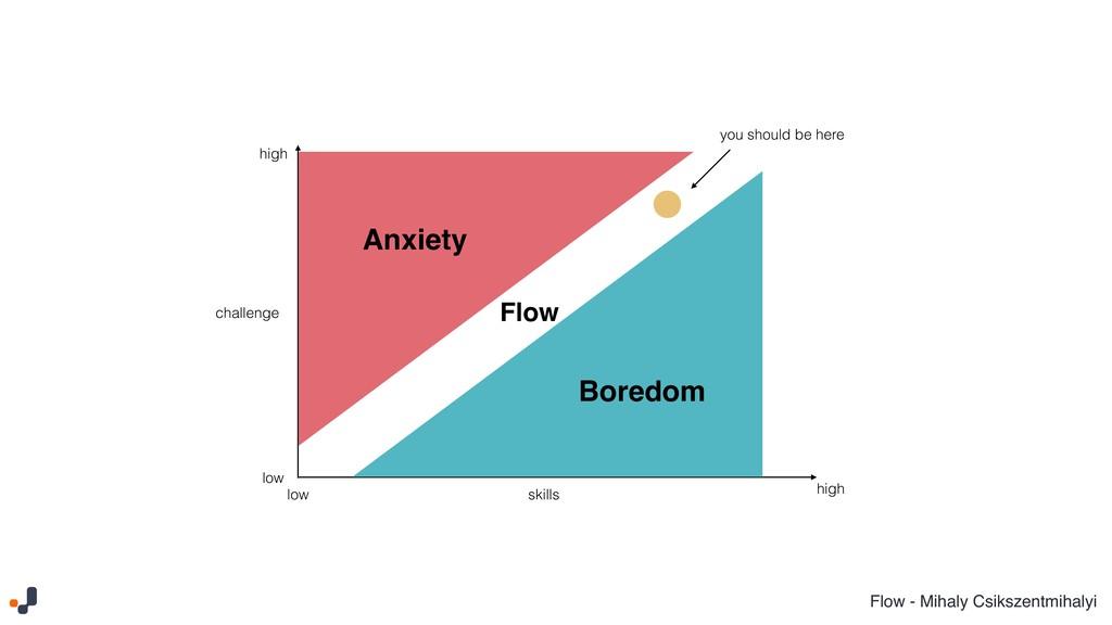 Flow - Mihaly Csikszentmihalyi Boredom Anxiety ...
