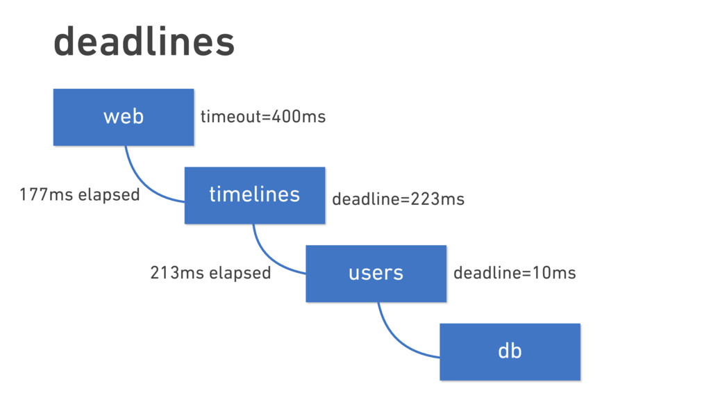 deadlines timelines users web db timeout=400ms ...