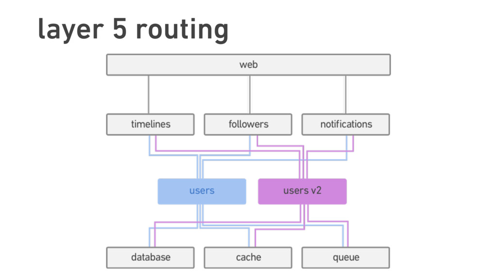 layer 5 routing