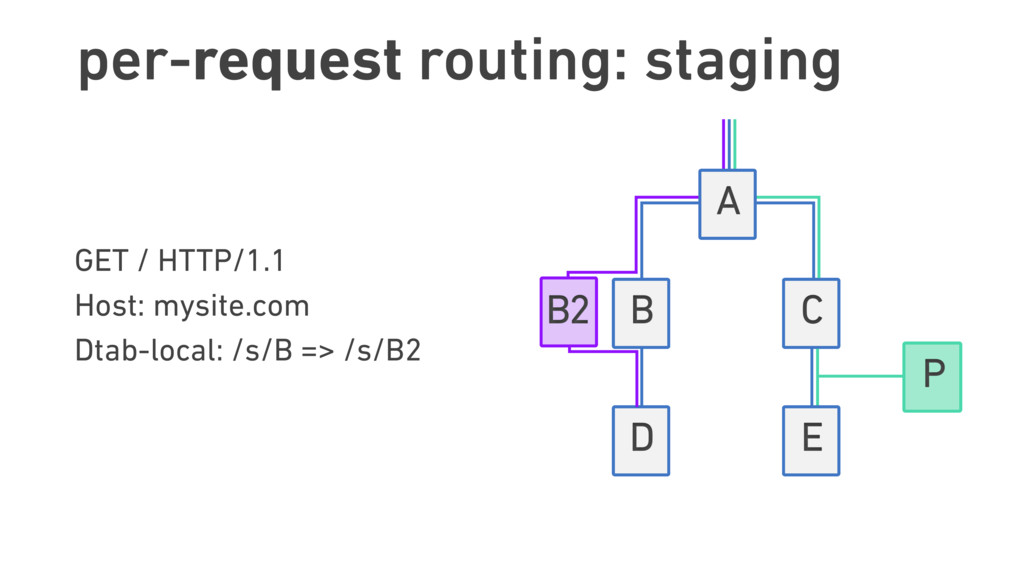 per-request routing: staging GET / HTTP/1.1 Ho...