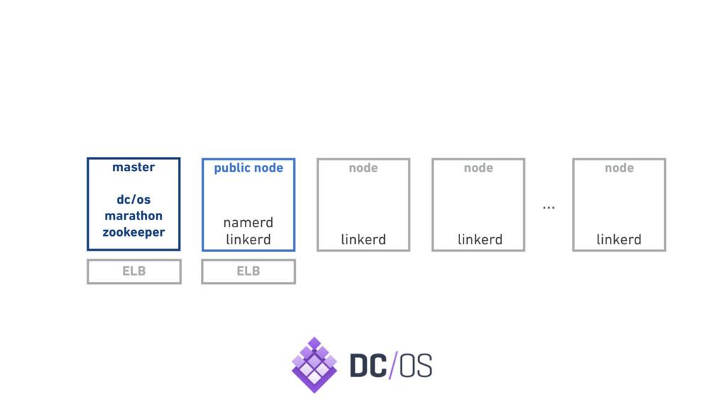 master dc/os marathon zookeeper node node publi...