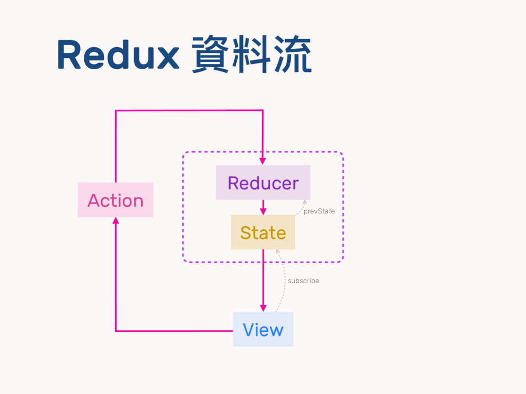 Redux 資料流 View State Reducer Action subscribe p...