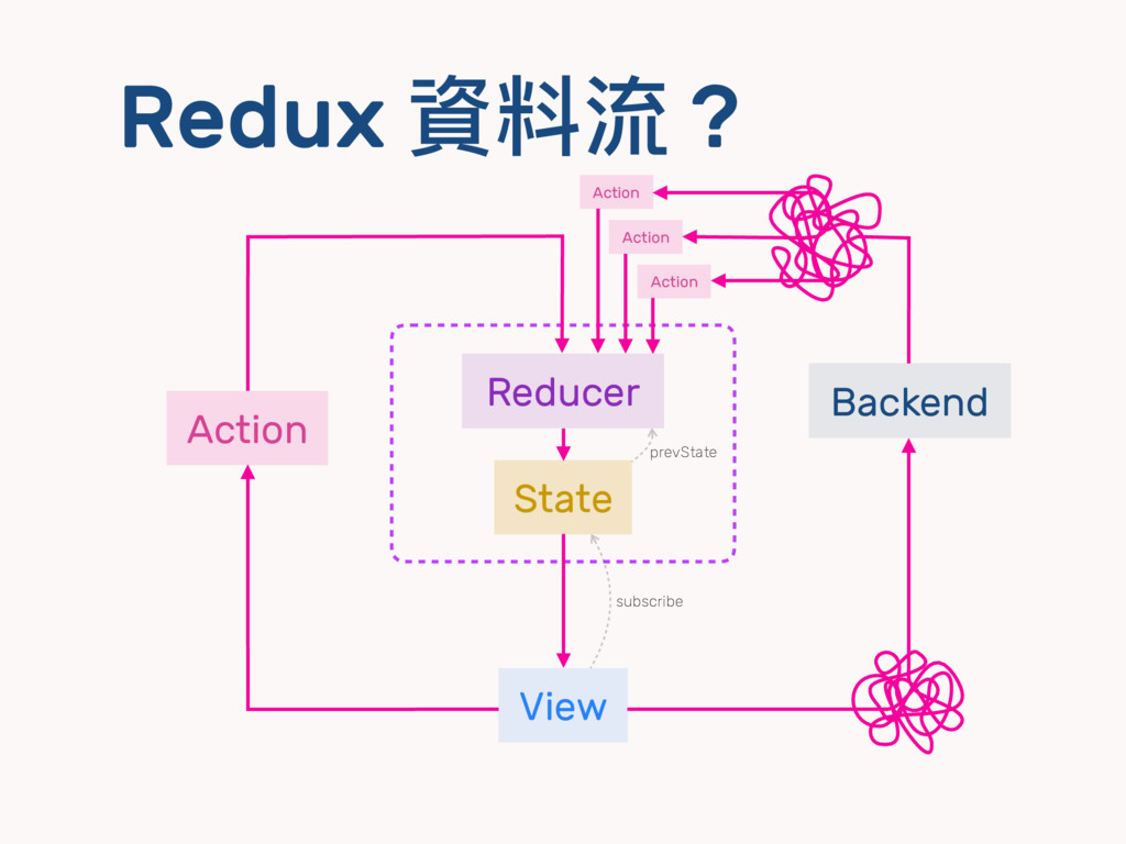 Redux 資料流 ? View State Reducer Action subscribe...