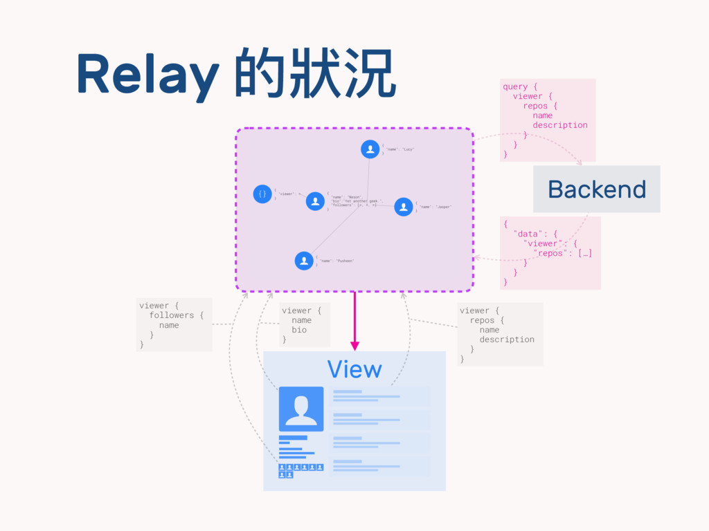 Relay 的狀狀況 viewer { name bio } View $ ㄎ ㄎ ㄎ ㄎ $...