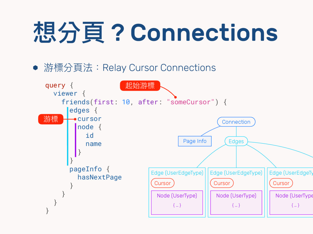 想分⾴頁 ? Connections ⬢ 游標分⾴頁法:Relay Cursor Connec...