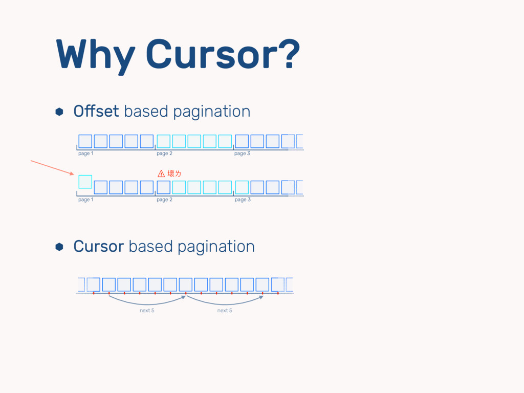 ⬢ Offset based pagination ⬢ Cursor based paginat...