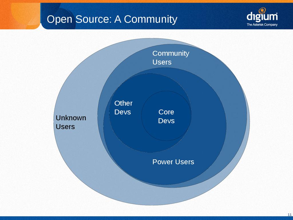 11 Open Source: A Community Core Devs Other Dev...