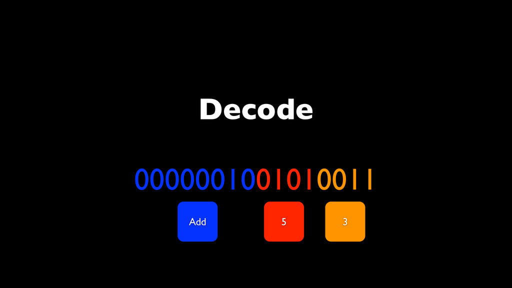 Decode 0000001001010011 Add 5 3