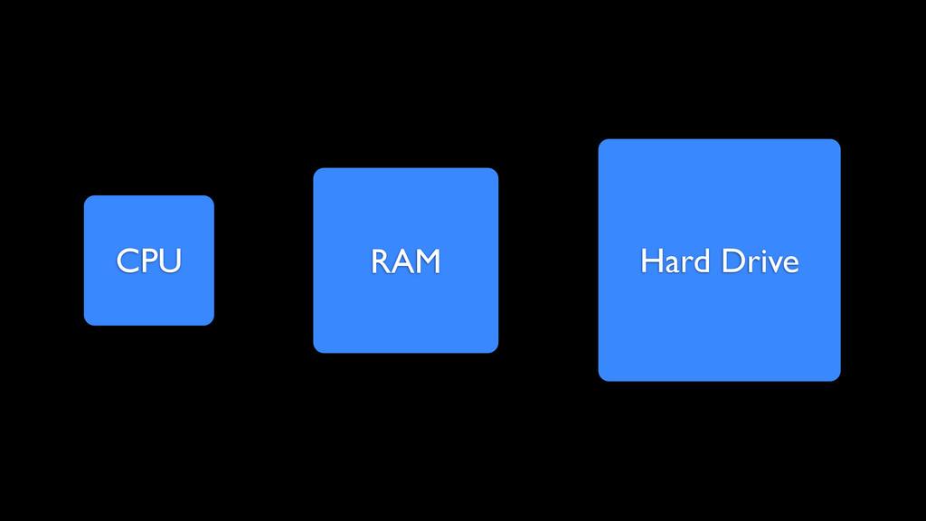CPU RAM Hard Drive
