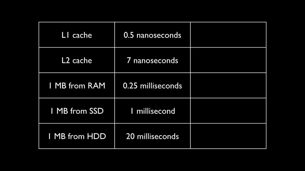 L1 cache 0.5 nanoseconds L2 cache 7 nanoseconds...