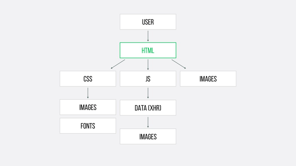 User FONTS html IMAGES DATA (xhr) IMAGES CSS JS...