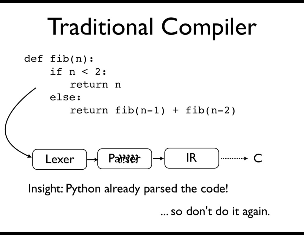 Traditional Compiler IR def fib(n): if n < 2: r...