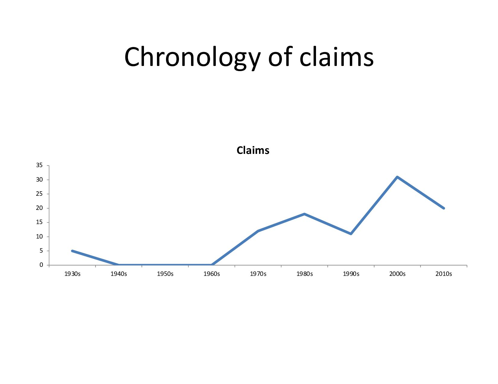 Chronology of claims 0 5 10 15 20 25 30 35 1930...