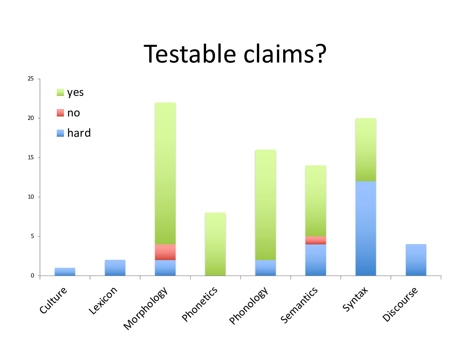 Are the claims true?