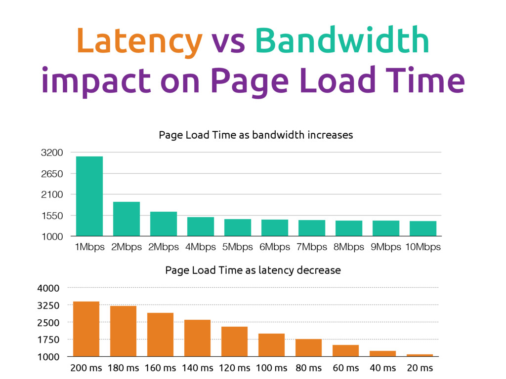 Latency vs Bandwidth impact on Page Load Time P...