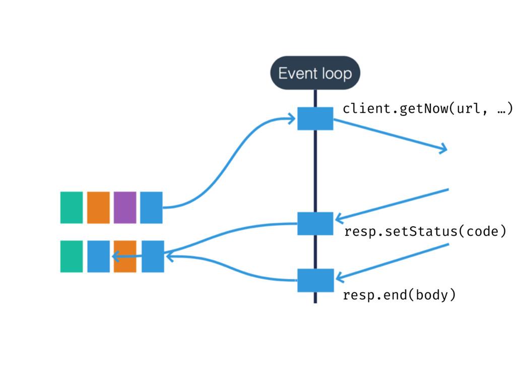 client.getNow(url, …) resp.setStatus(code) resp...