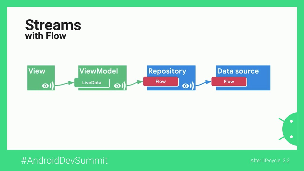 #AndroidDevSummit After lifecycle 2.2 Streams w...