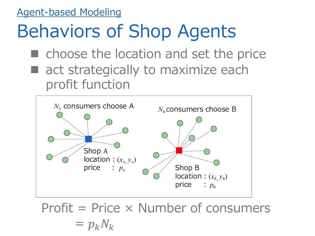 Agent-based Modeling Behaviors of Shop Agents ...