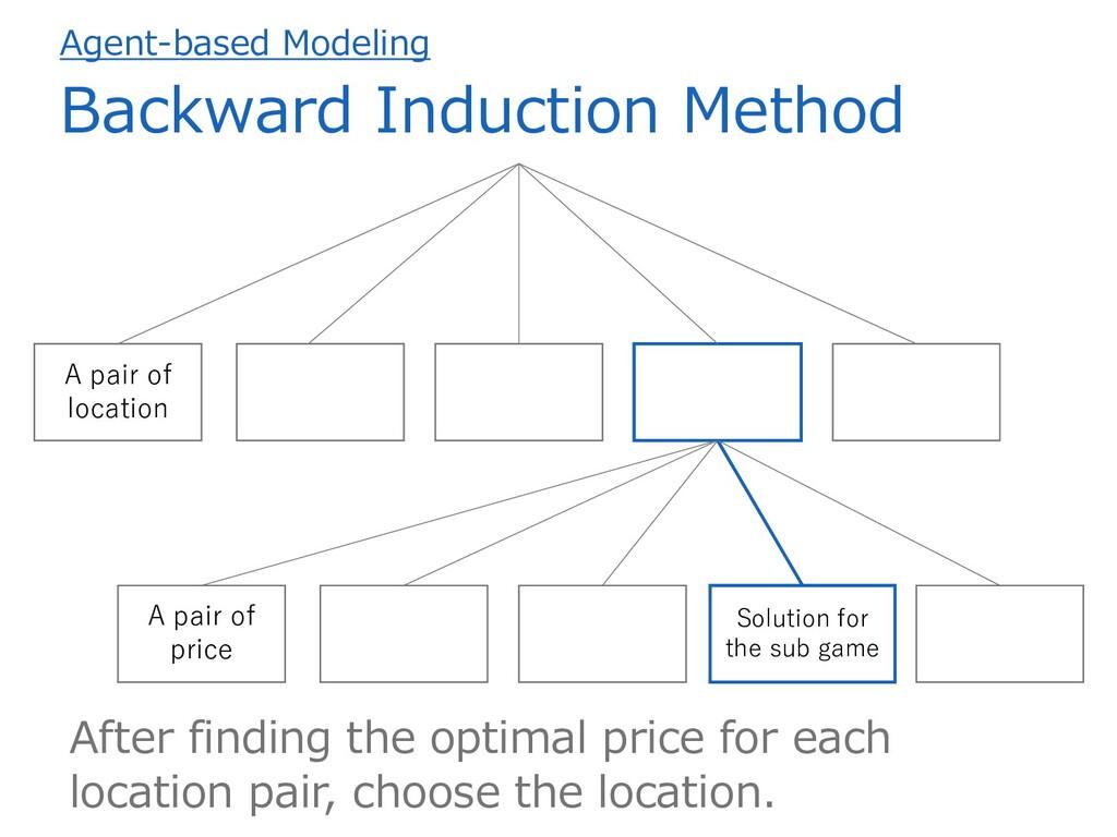 Agent-based Modeling Backward Induction Method ...