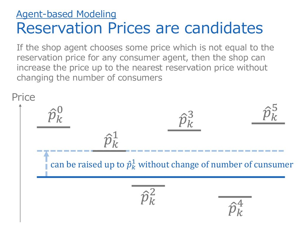 If the shop agent chooses some price which is n...