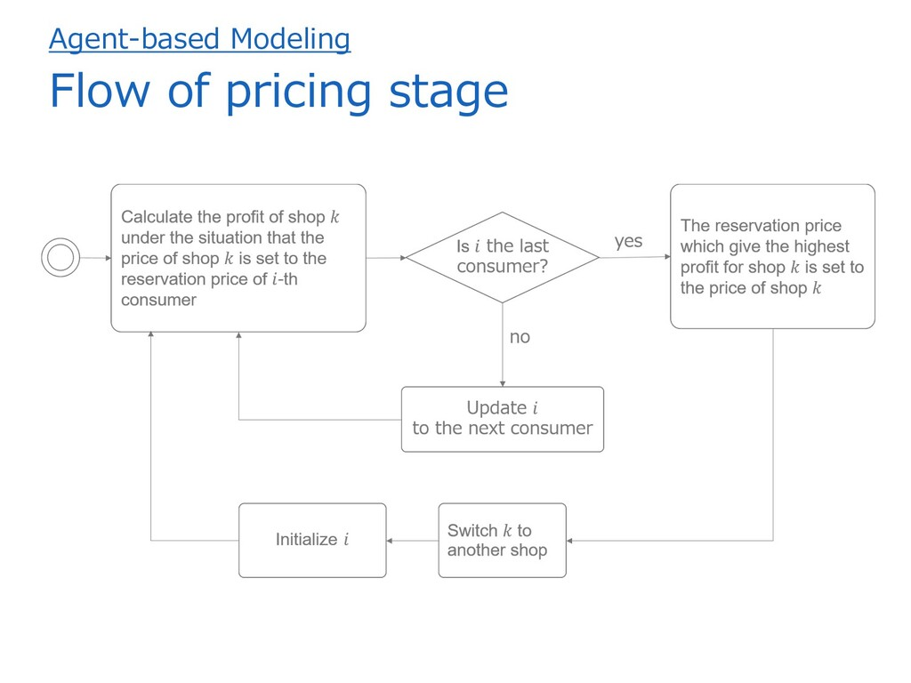 Agent-based Modeling Flow of pricing stage