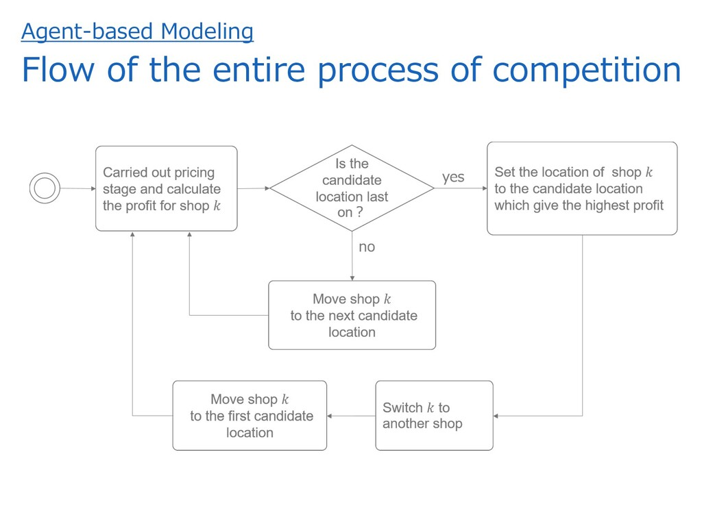 Agent-based Modeling Flow of the entire process...