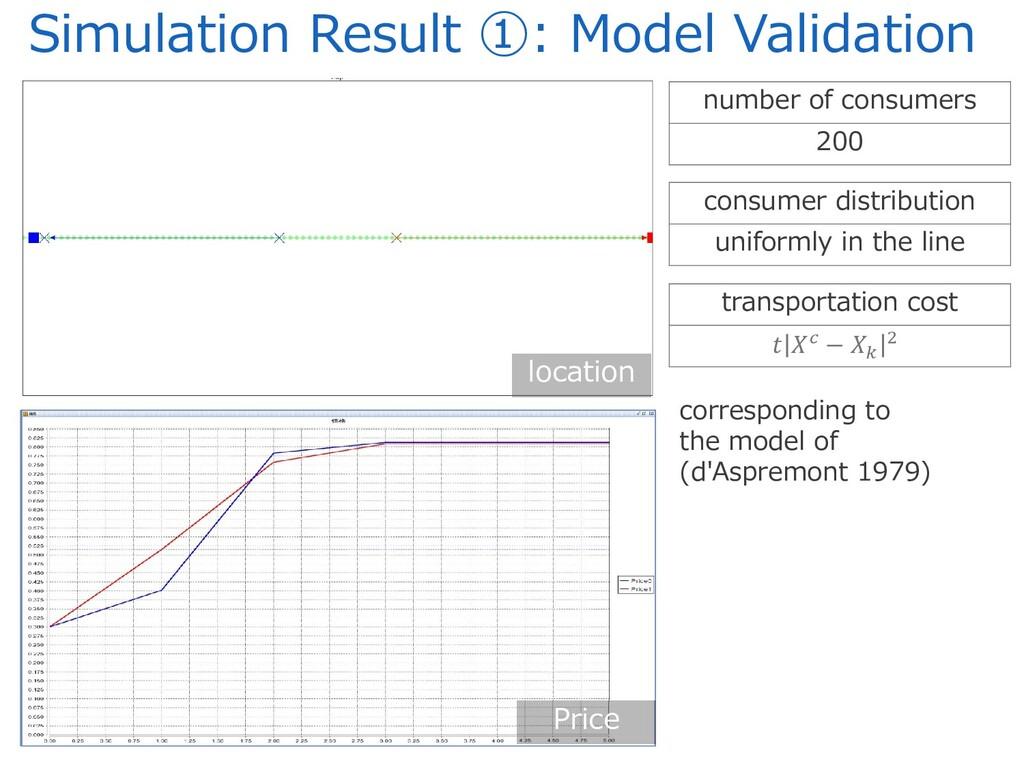 Simulation Result ①: Model Validation Price loc...