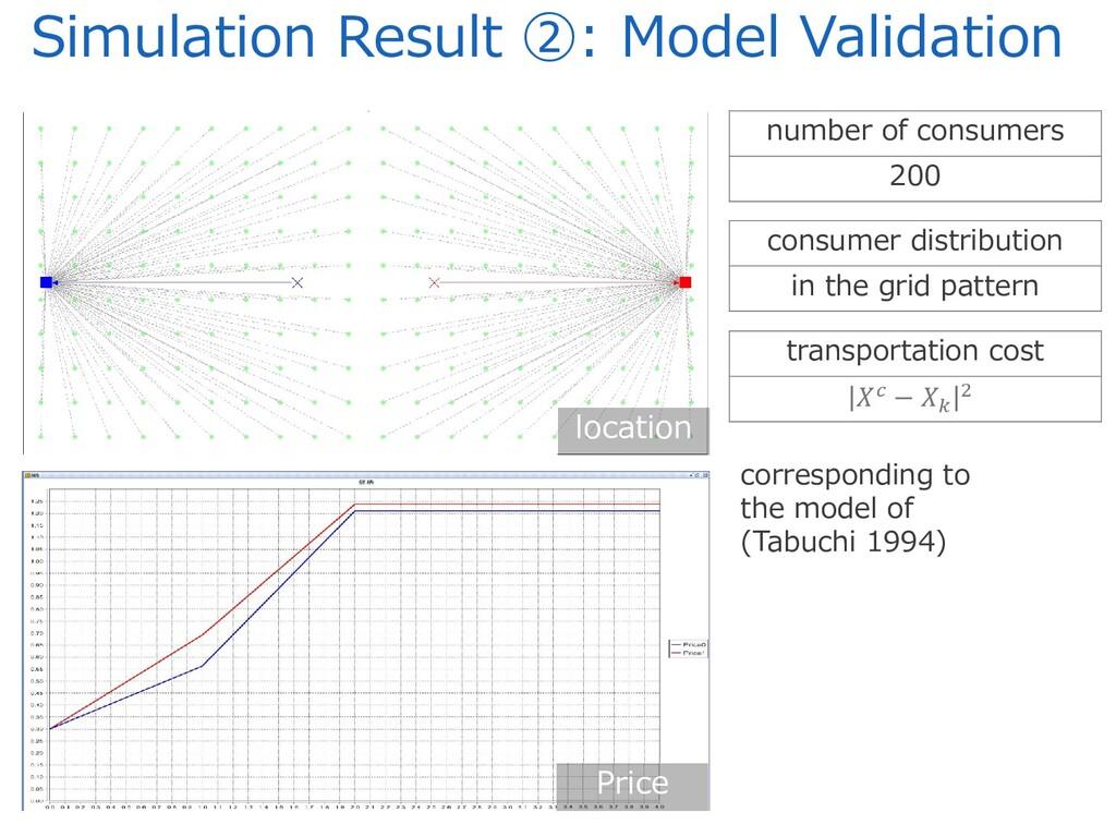 Simulation Result ②: Model Validation Price loc...
