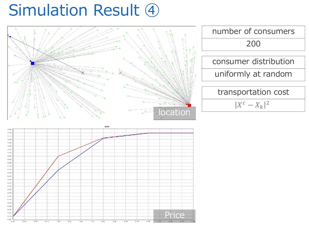 Simulation Result ④ Price location number of co...
