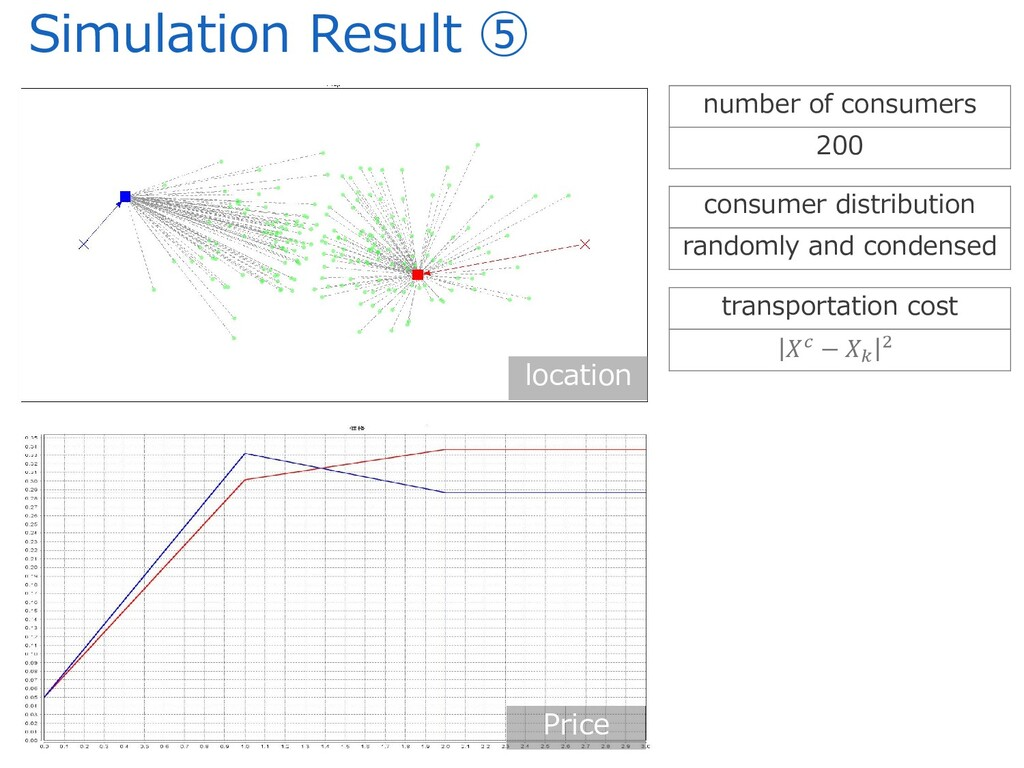 Simulation Result ⑤ Price location number of co...