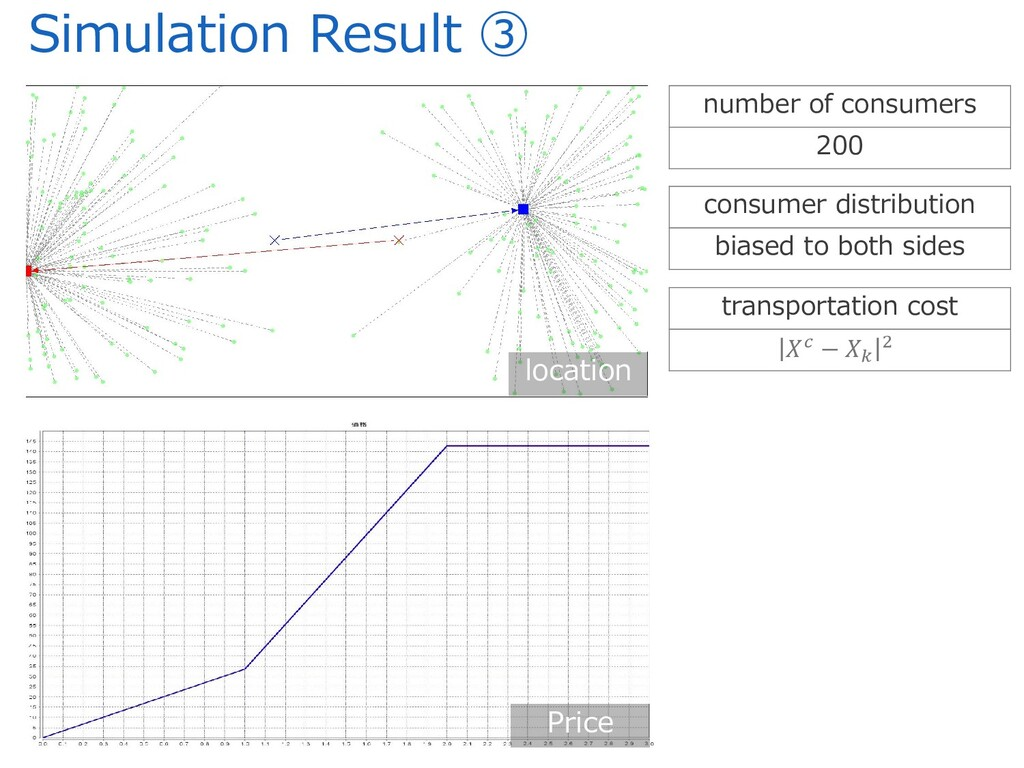 Simulation Result ③ Price location number of co...