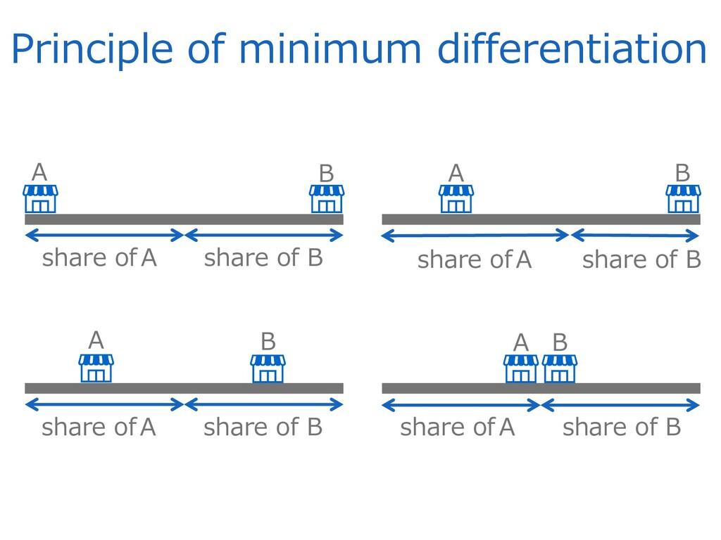 Principle of minimum differentiation share ofA ...