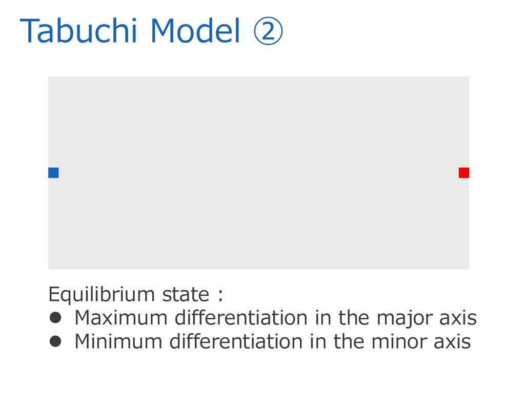 Tabuchi Model ② Equilibrium state :  Maximum d...