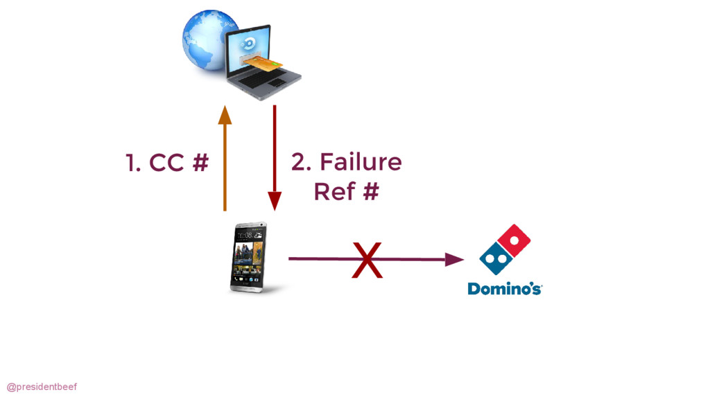 @presidentbeef 1. CC # 2. Failure Ref # X