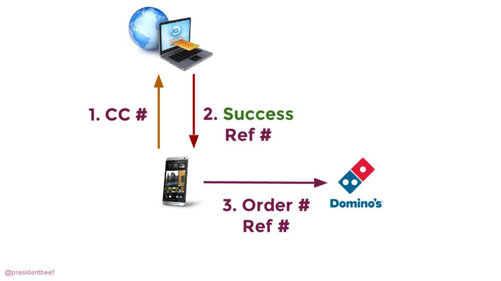 @presidentbeef 1. CC # 2. Success Ref # 3. Orde...