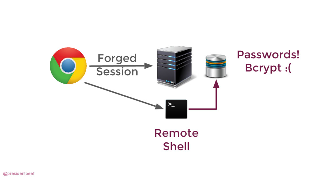 @presidentbeef Forged Session Remote Shell Pass...
