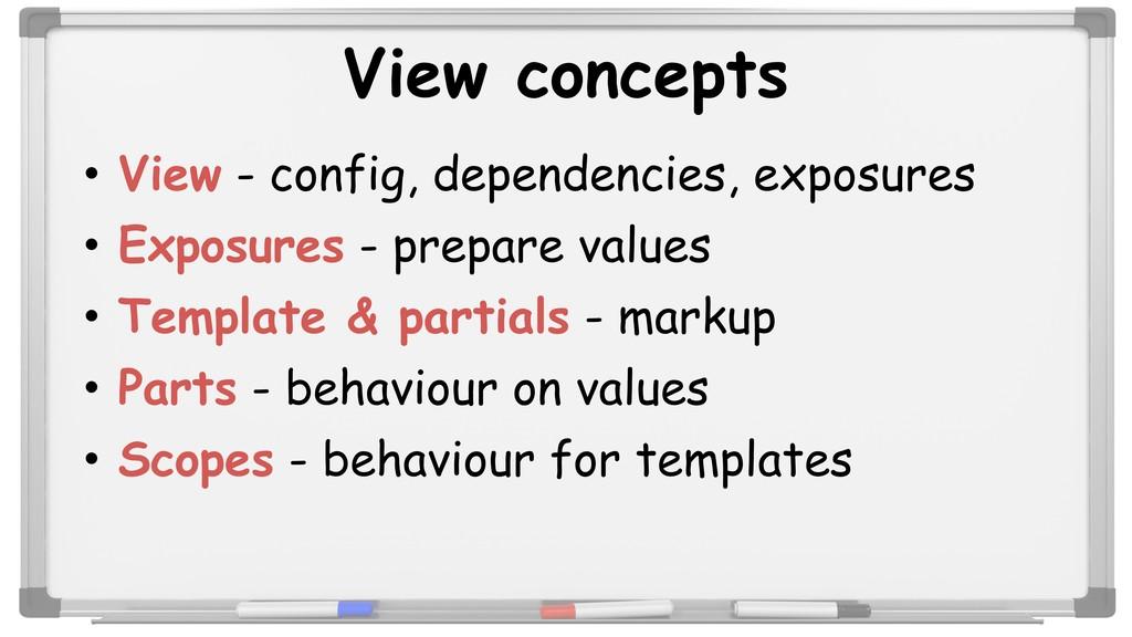 View concepts • View - config, dependencies, ex...