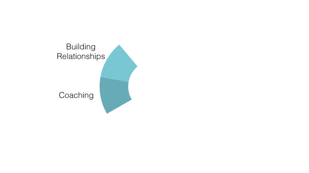 Coaching Building Relationships