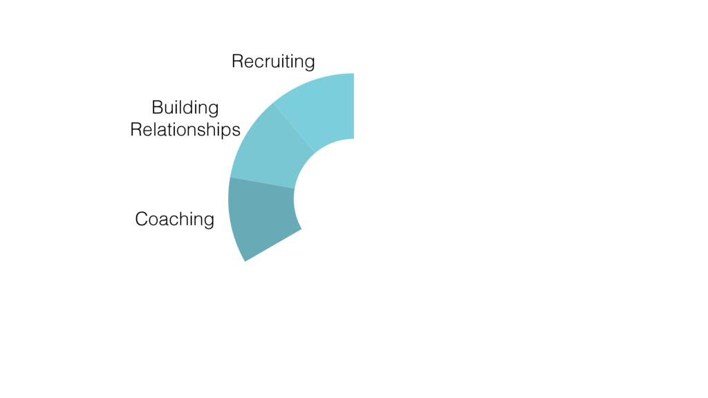 Coaching Recruiting Building Relationships