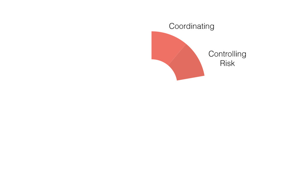 Controlling Risk Coordinating