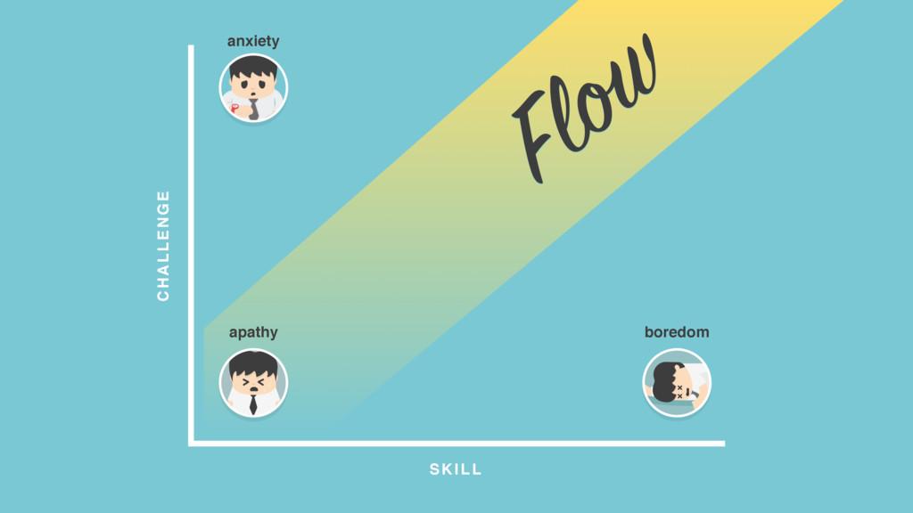 CHALLENGE SKILL Flow anxiety boredom apathy
