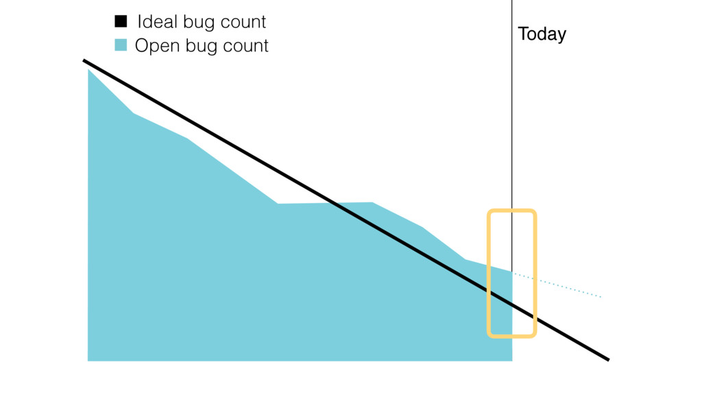 Today Open bug count Ideal bug count