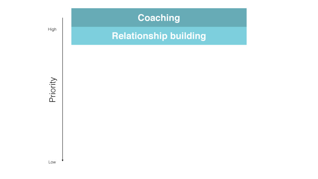 Relationship building Coaching Priority High Low