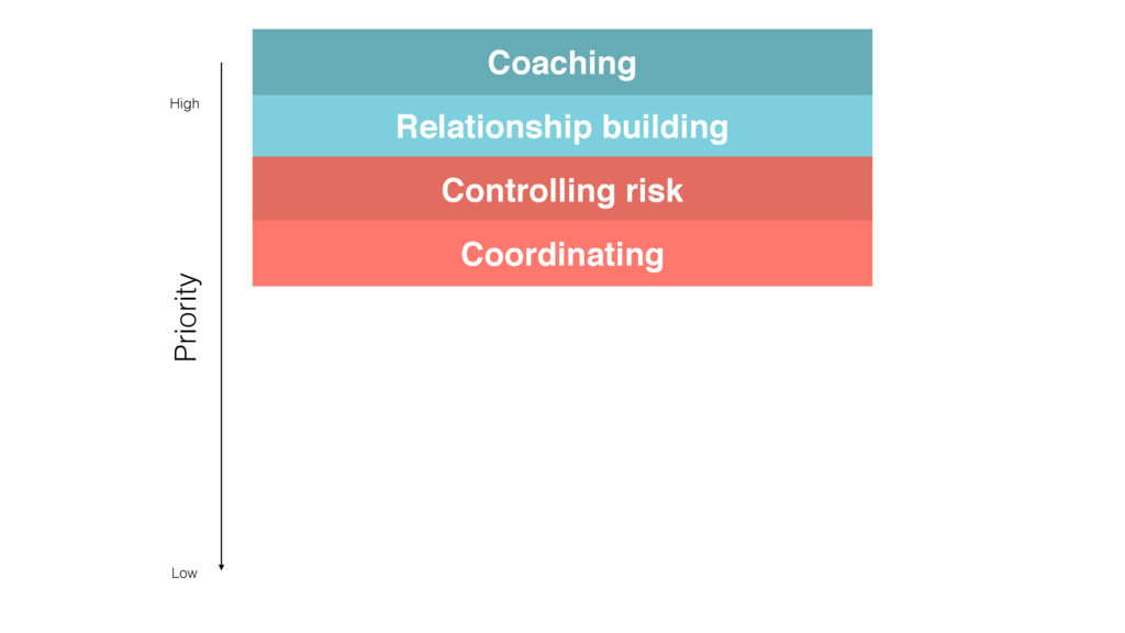 Relationship building Coaching Controlling risk...