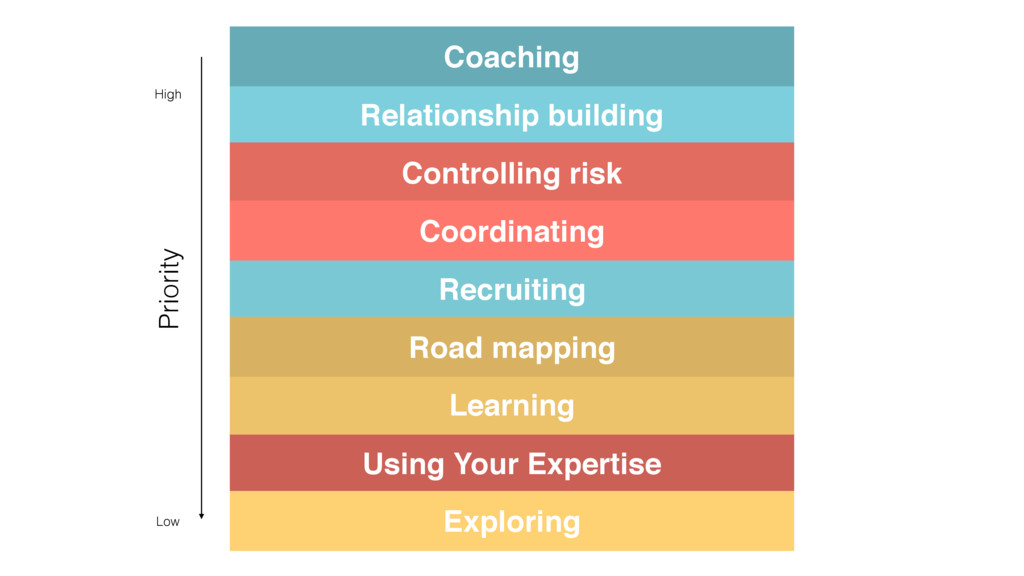 Relationship building Coaching Recruiting Contr...