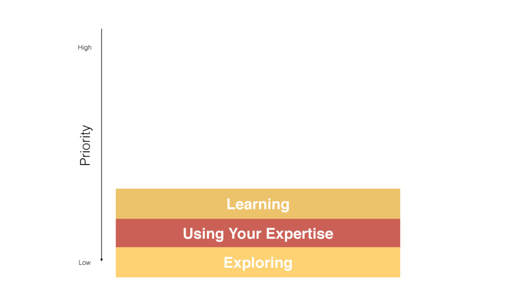 Using Your Expertise Exploring Learning Priorit...